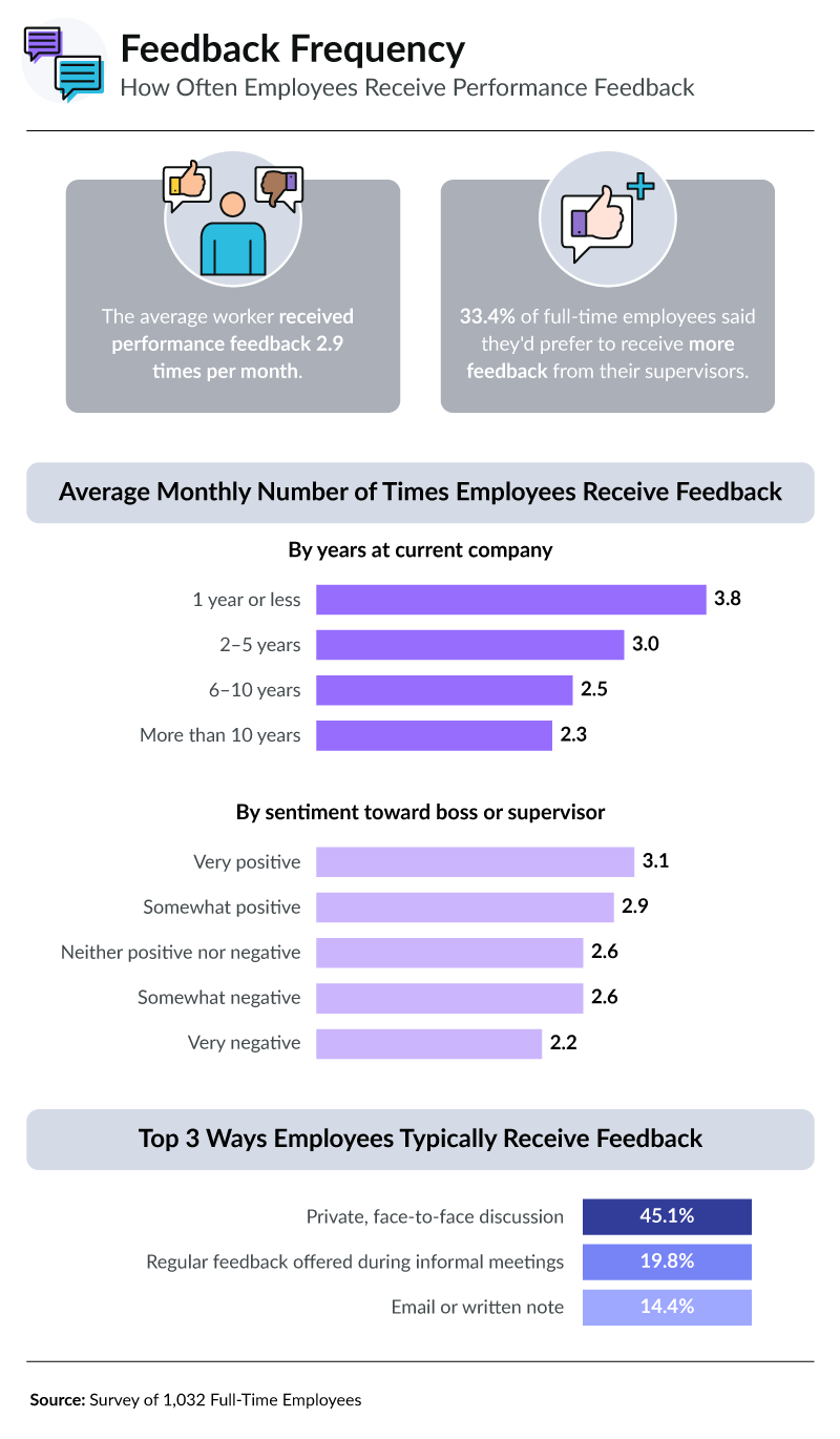 On average, employees receive feedback 2.9 times per month, but 1 in 3 employees wish they received it more. Frequency of feedback decreases as company tenure increase. There also may be a negative effect on receiving to little feedback since those who received the least on average reported having the most negative sentiment towards their supervisor.
