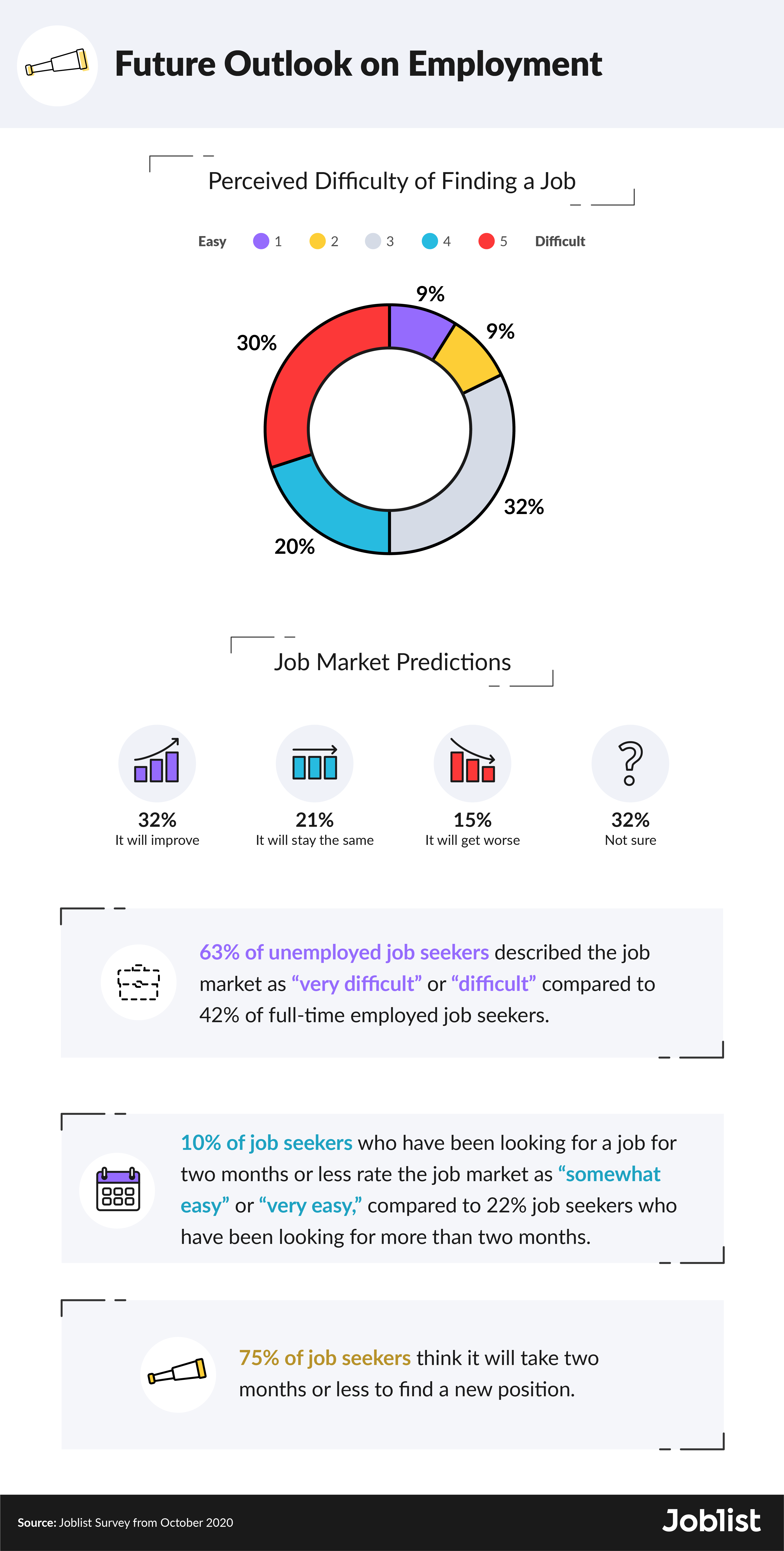 october-future-outlook-survey-results
