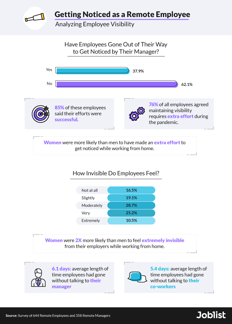 analyzing-employee-visibility