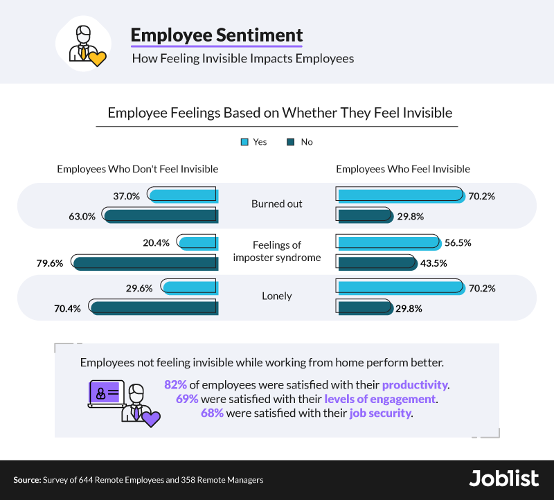 how-visibility-impacts-employees