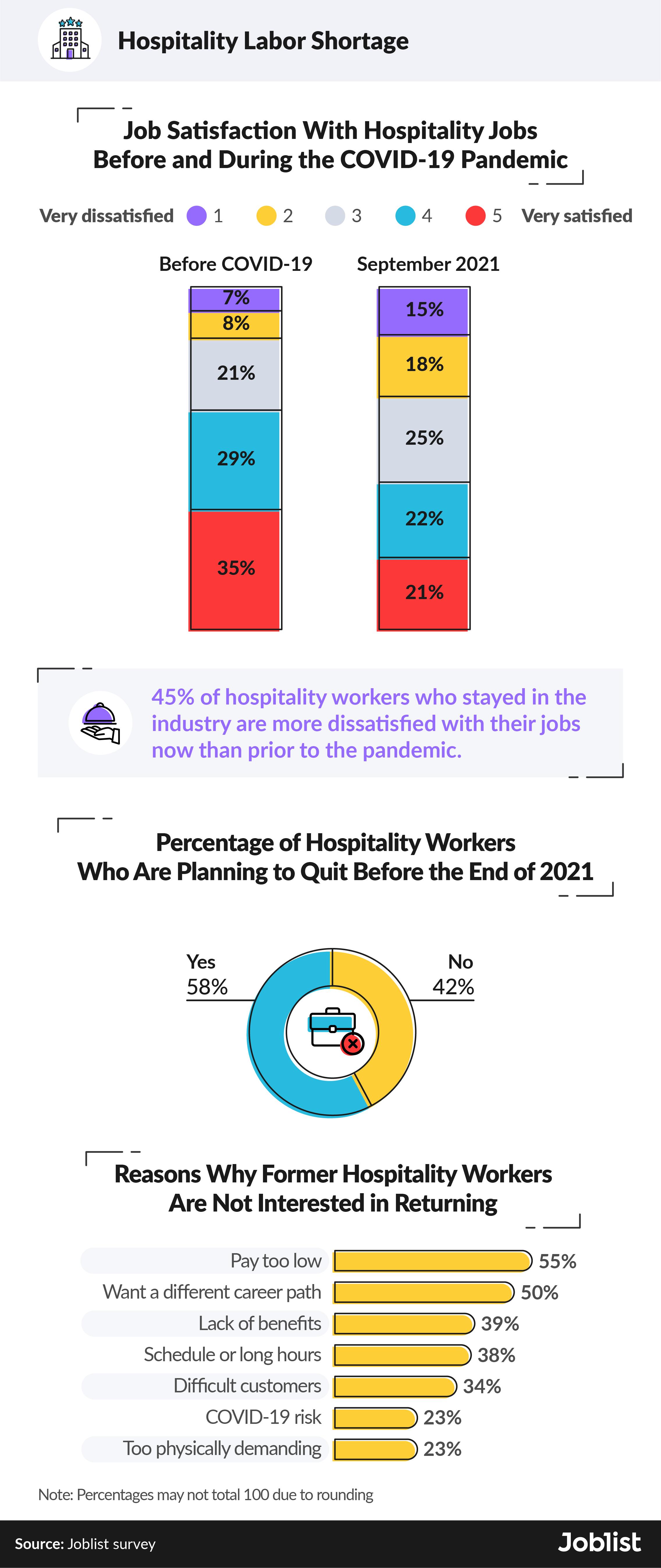 hospitality-labor-shortage-during-pandemic