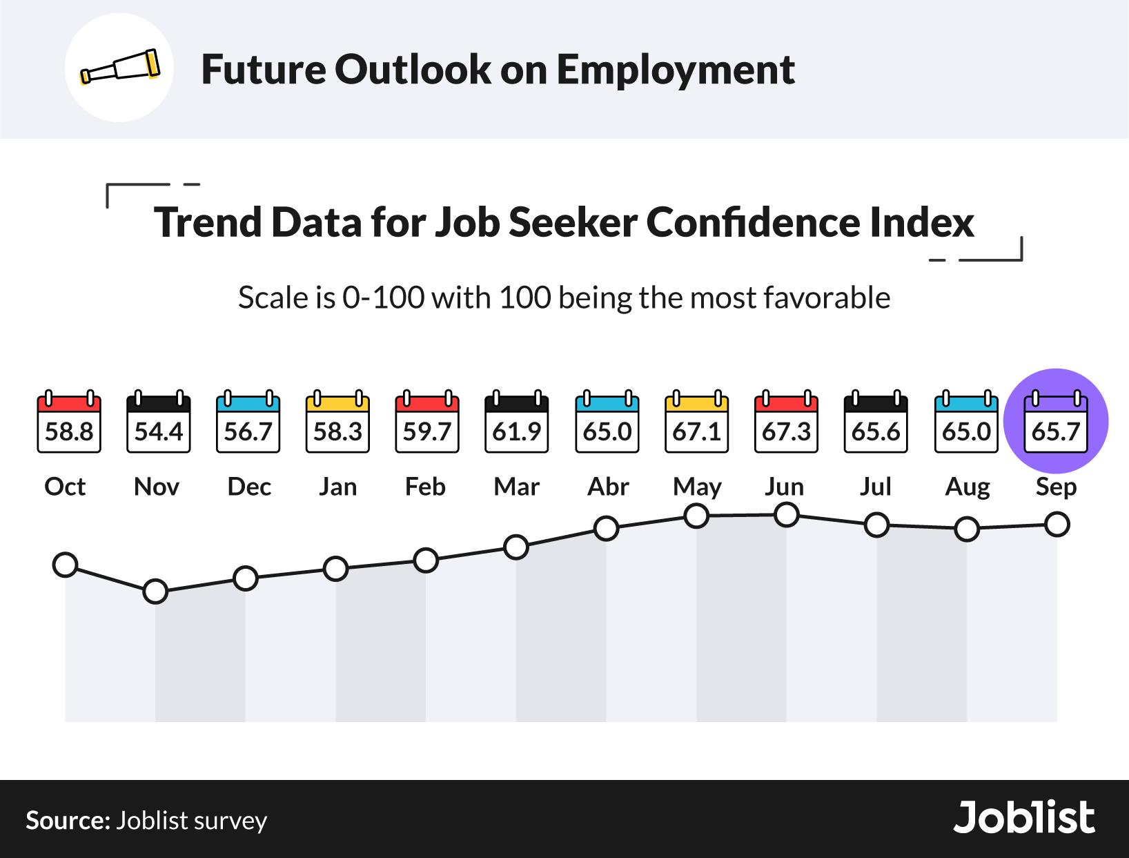 job-seeker-confidence-in-Q3-2021