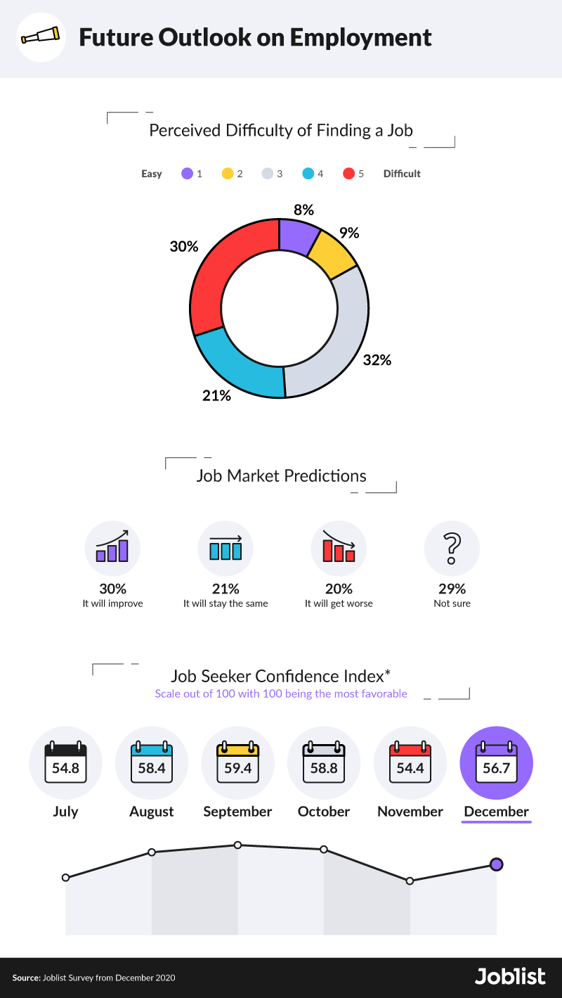january-2021-future-outlook-on-employment
