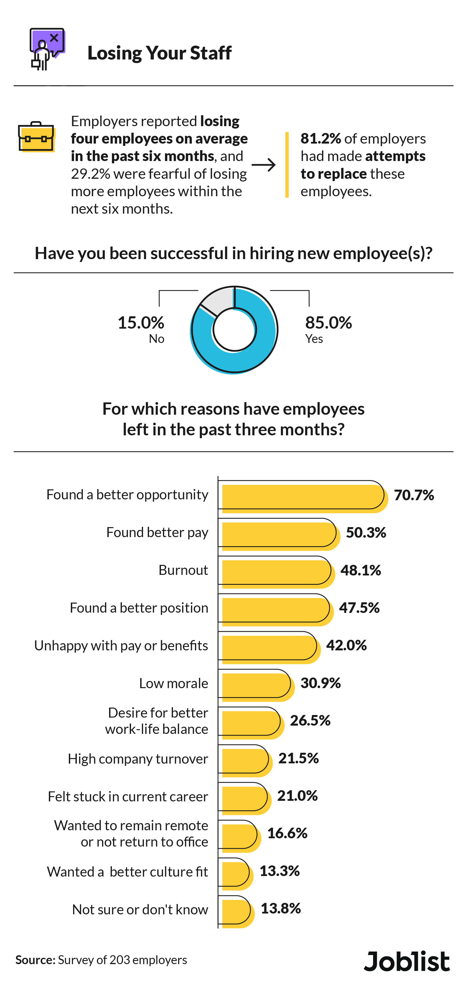 Average number of employees employers have lost in the past six months