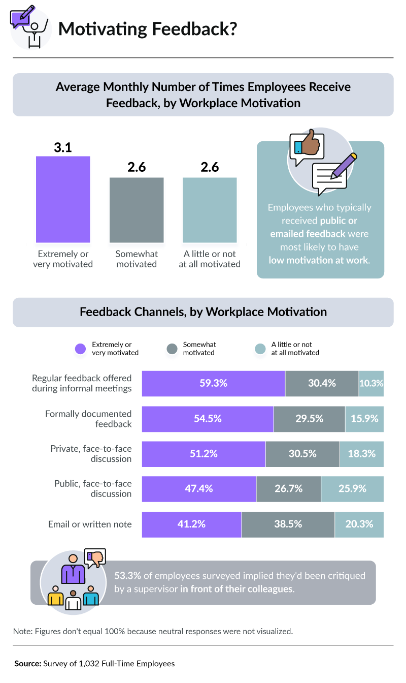 The more feedback an employee received, the more likely they were to report feeling motivated. However, public or email feedback caused the most demotivation among employees.