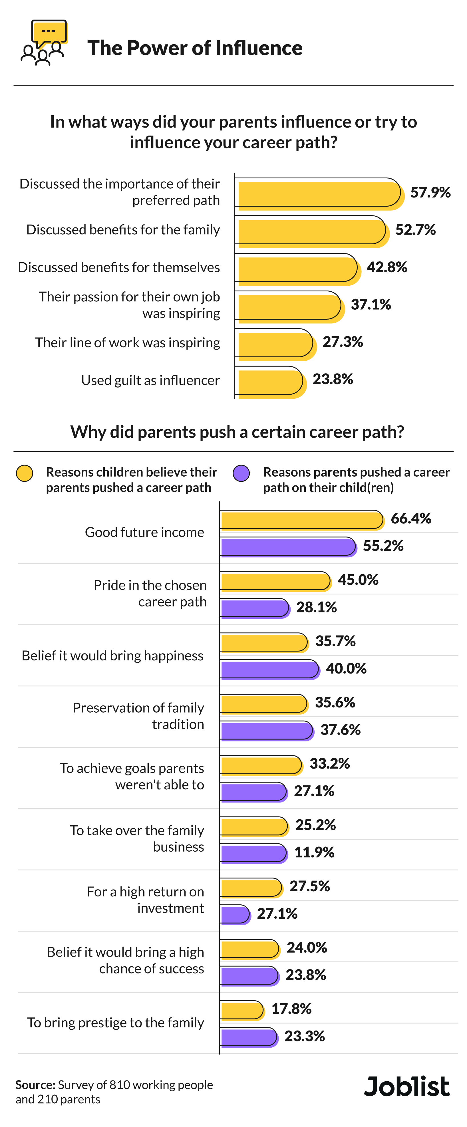 Ways and reasons parents influence career paths
