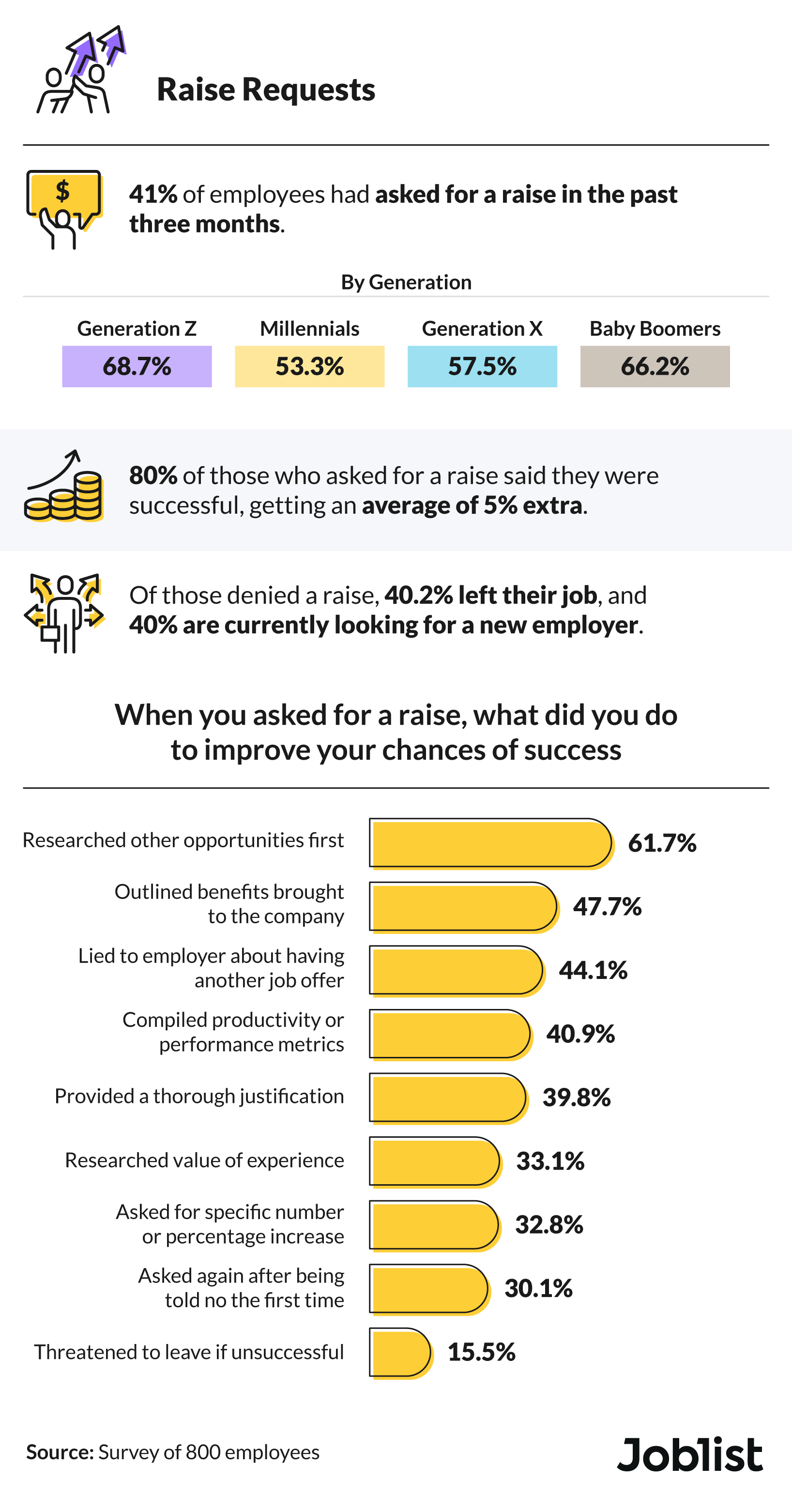 Percentage of employees who have asked for a raise in the past three months