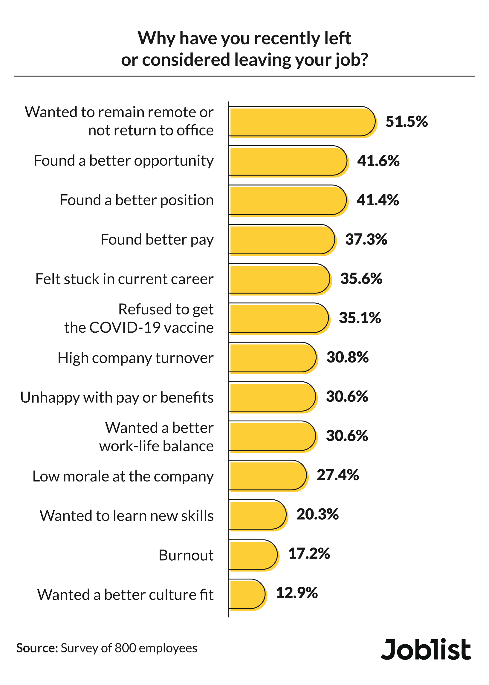Employees' reasons for recently leaving or considering leaving their job