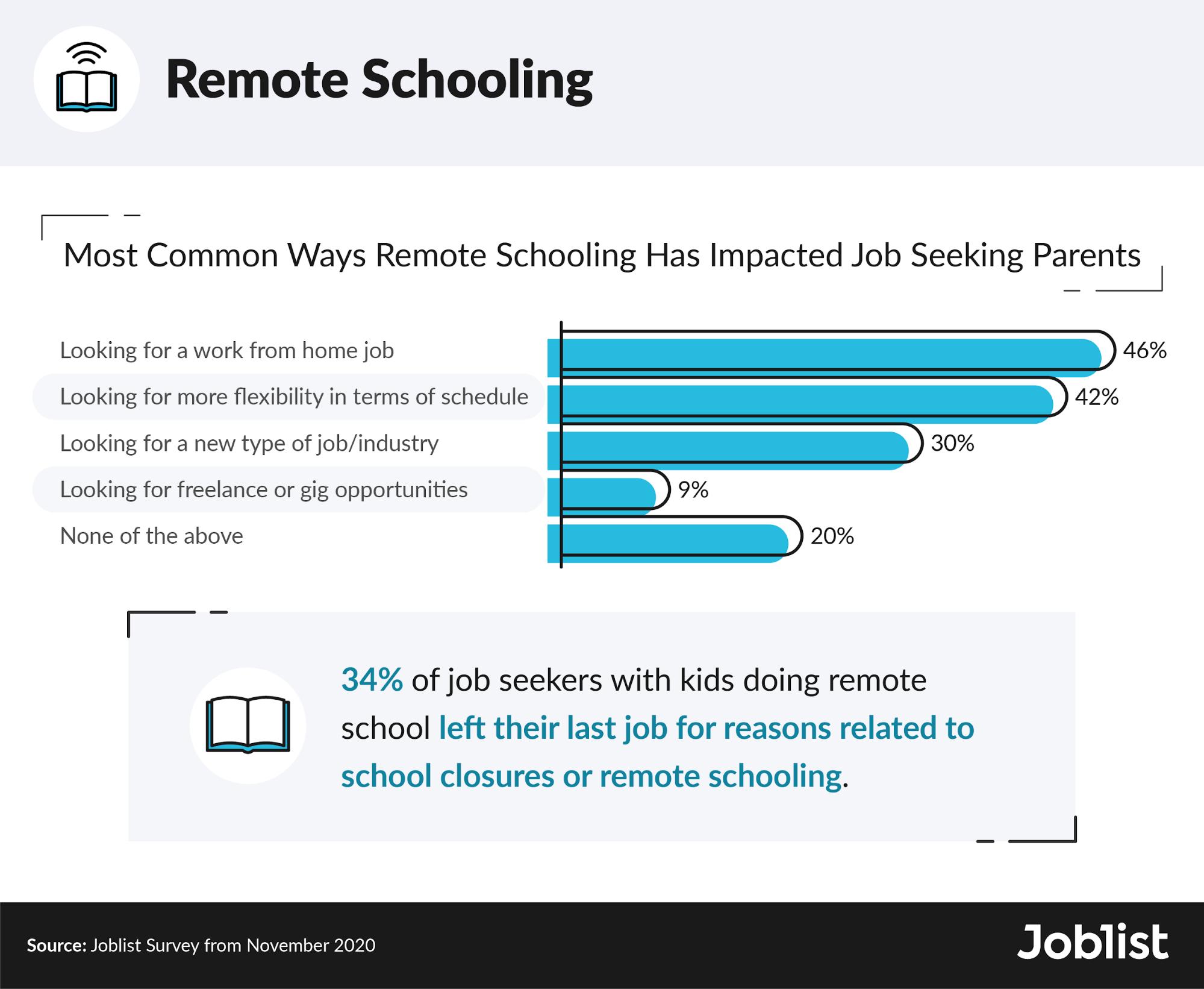 remote-schooling-data
