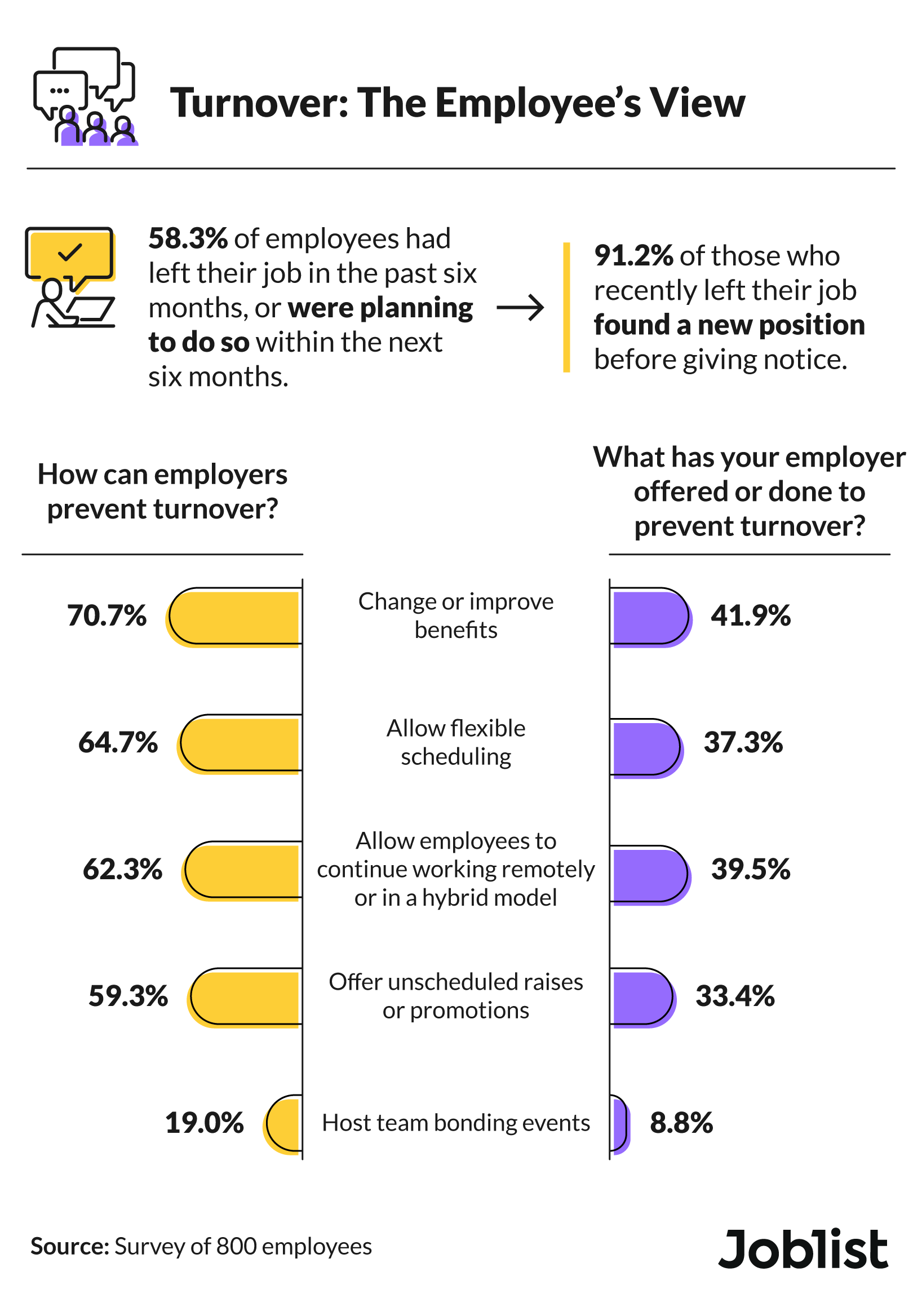 Employees' perspective and sentiment toward employee turnover