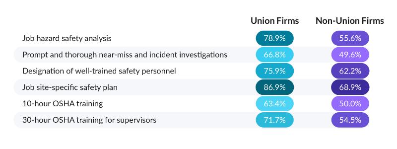 union-vs-non-union-firms