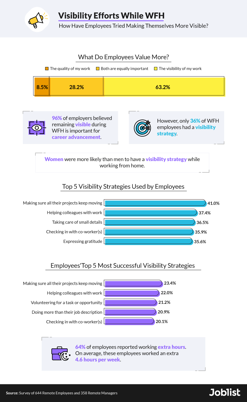 visibility-efforts-while-wfh