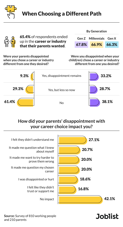 Impact of parental pressure on career choice