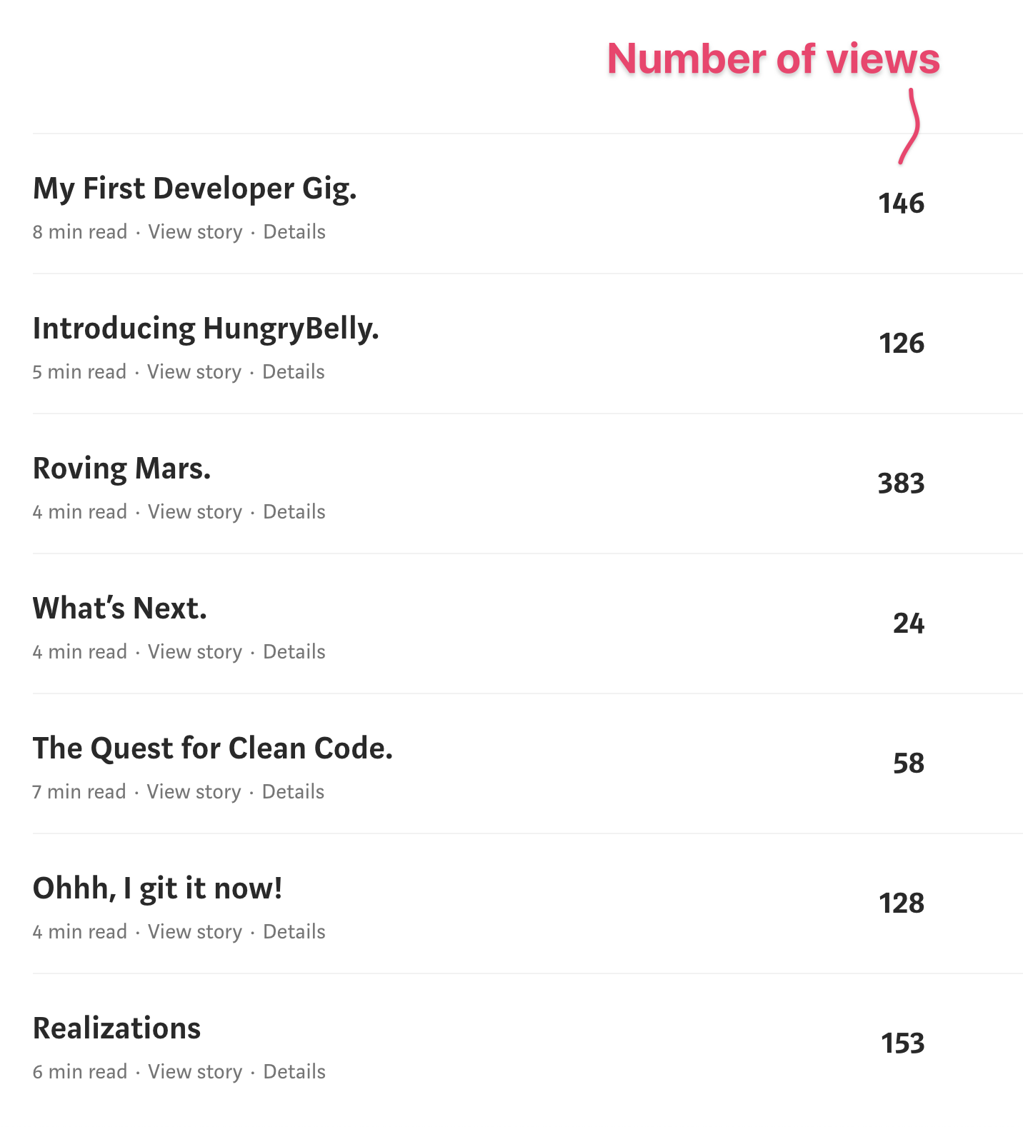 A table showing blog posts with 20-150 views each