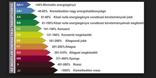 Energetikai tanúsítvány Székesfehérvár Telki