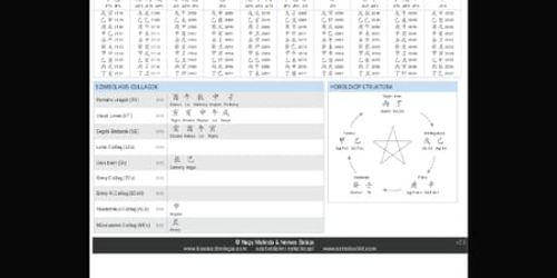 Sziasztok a kinai asztrológiában általában mindenki azt tudja milyen évben született,de onnan még 3.oszlop van befelé a legfontosabb a nap oszlop (ez a mai nap radix)szeretettel állok rendelkezésetekre.a