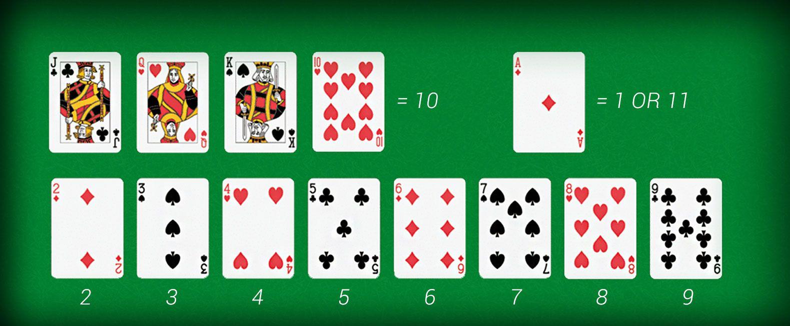Blackjack Valeurs des Cartes