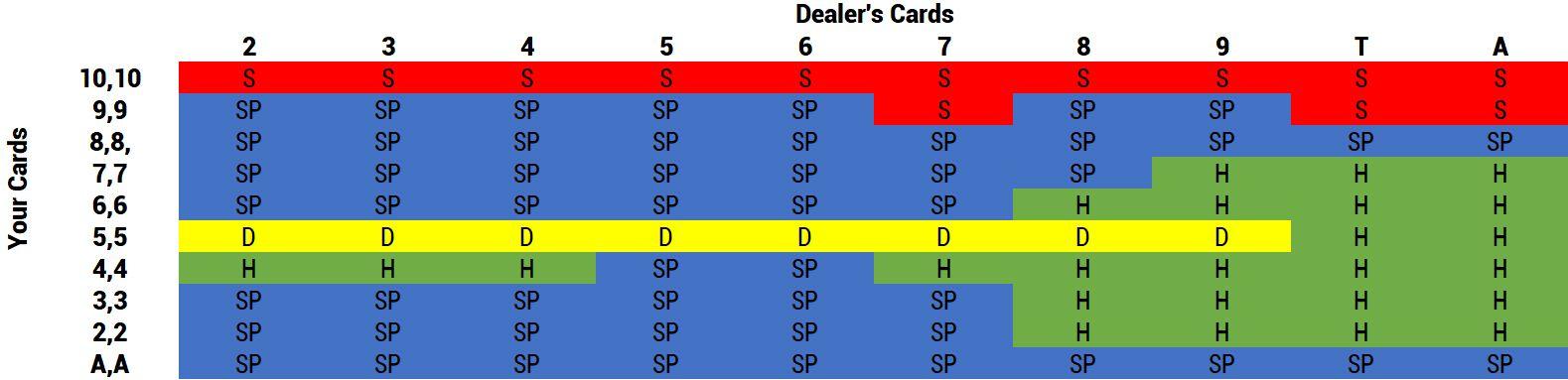 Tableau Blackjack pour cartes de main identiques