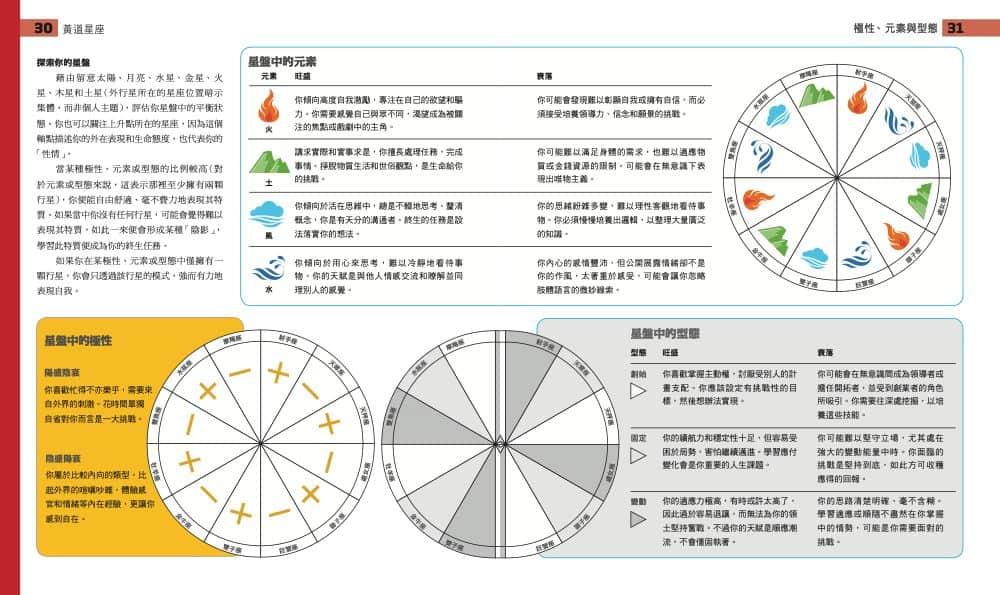 自動 計算 六 世 占星術