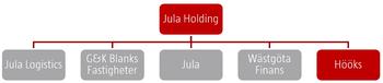 Koncern Jula Holding.png