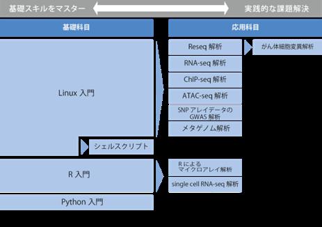 バイオインフォマティクス・トレーニング Linux入門