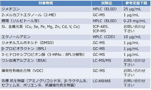 バイオ医薬品・再生医療製品中の不純物測定受託サービス