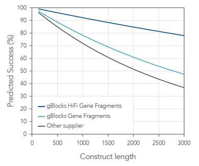 The effect of error rate on predicted cloning success. With an industry leading error rate of up to 1:12,000 for gBlocks HiFi Gene Fragments, IDT Gene Fragments demonstrate a high probability of first-time cloning success. Compared with alternate suppliers, gBlocks fragments and gBlocks HiFi fragments are up to 45% more likely to give a correct clone the first time when cloning fragments up to 3000 bps.
