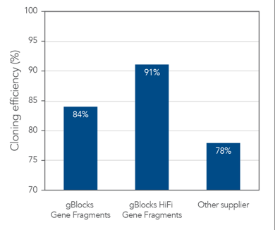 Demonstrated cloning efficiency. Based on NGS sequencing of over 500 clones, gBlocks HiFi Gene Fragments (1000–3000 bp) and gBlocks Gene Fragments (125–3000 bp) exhibited a high degree of cloning success. Compared to an alternate provider, gBlocks fragments and gBlocks HiFi fragments showed a significant improvement in cloning efficiency leading to a reduction in the time and cost to find a correct clone.