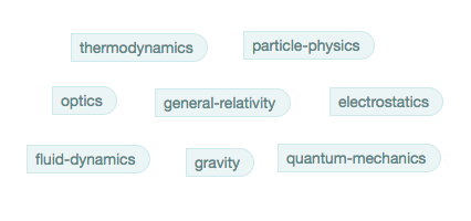 Detecting synonyms in recurring tags? | Kaggle