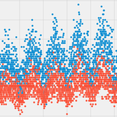 Understand ARIMA and tune P, D, Q | Kaggle