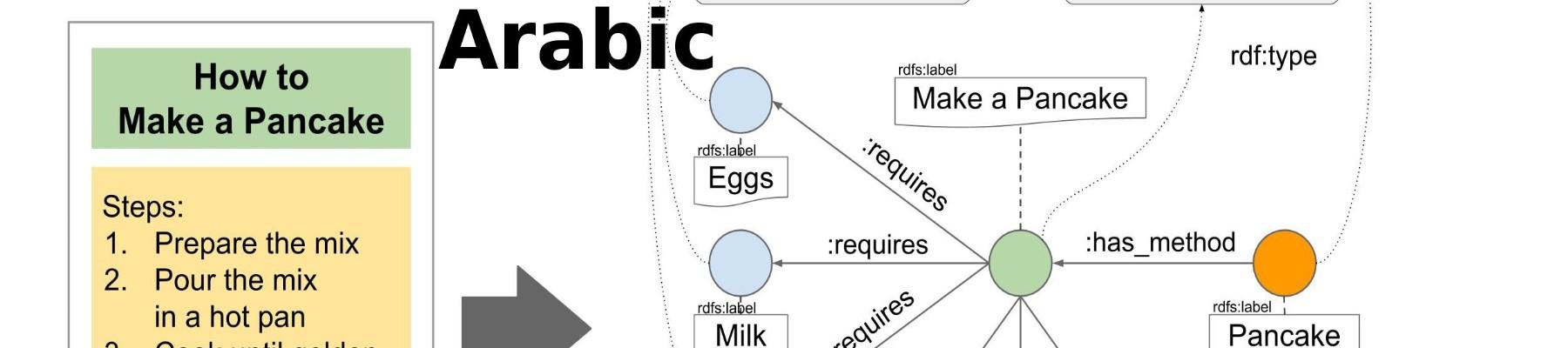 491896d64 Human Instructions - Arabic (wikiHow) | Kaggle