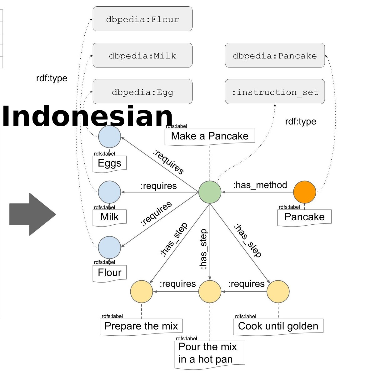 Human Instructions Indonesian WikiHow
