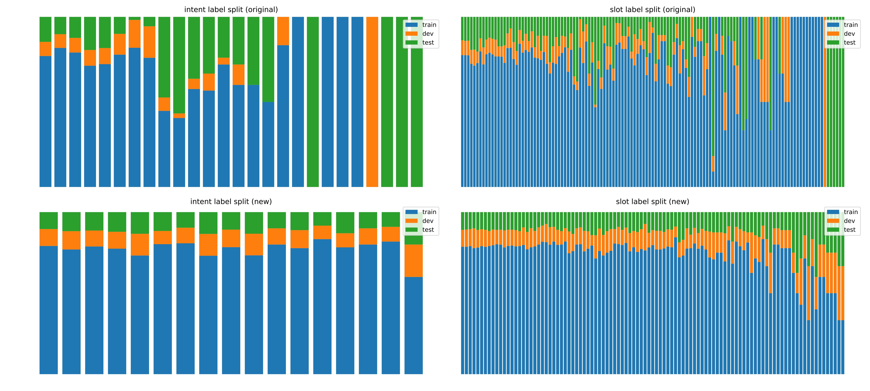 Brazilian Olist Dataset