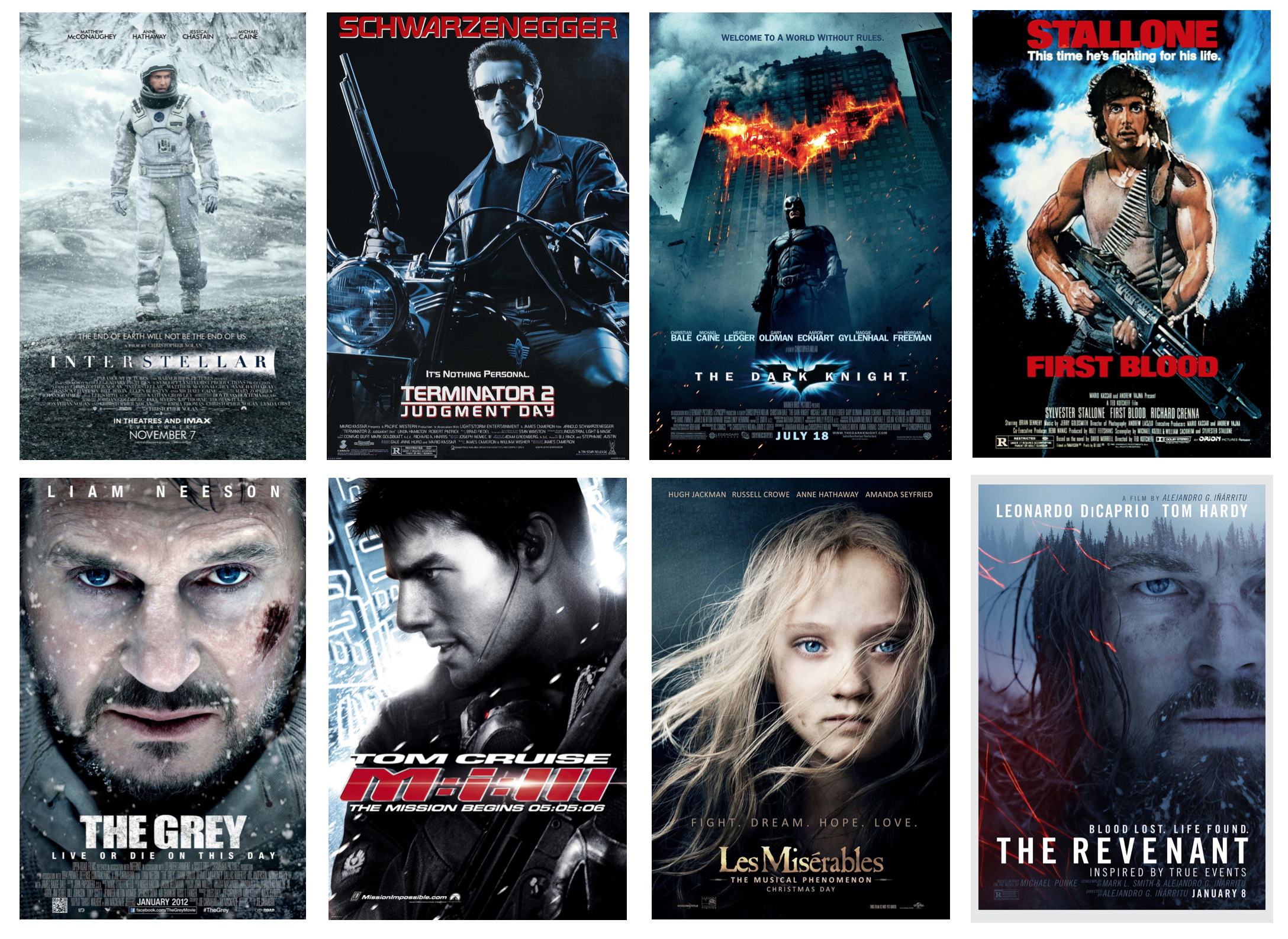 Tmdb 5000 Movie Dataset Kaggle