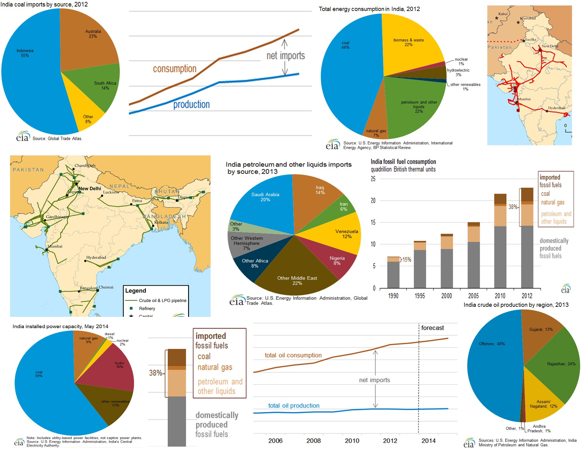 Agriculture Crop Production In India | Kaggle