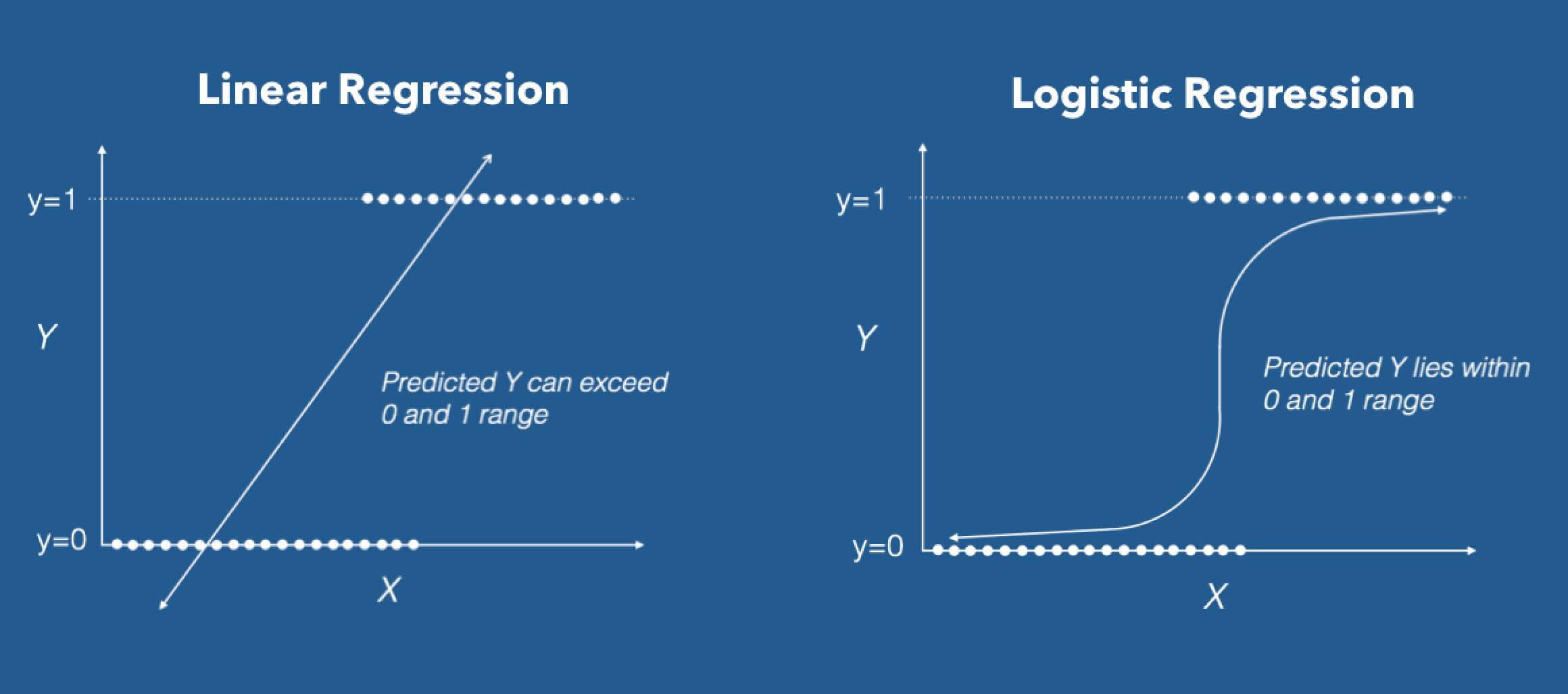 Logisticregression telecomCustomer churmprediction   Kaggle