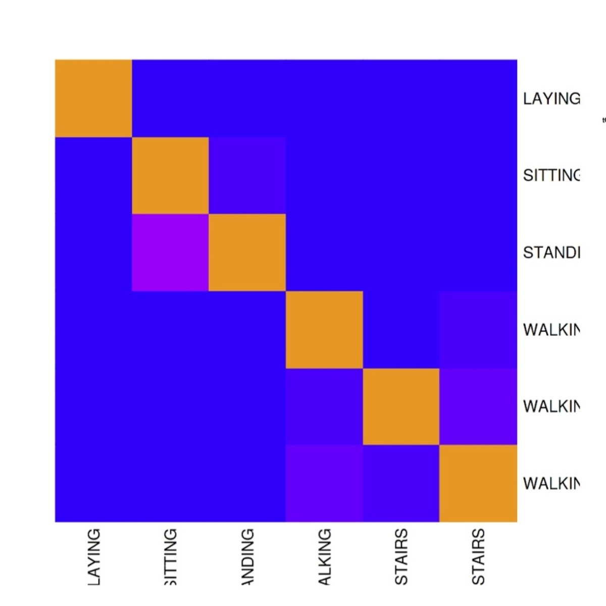 Simplified Human Activity Recognition w/Smartphone | Kaggle