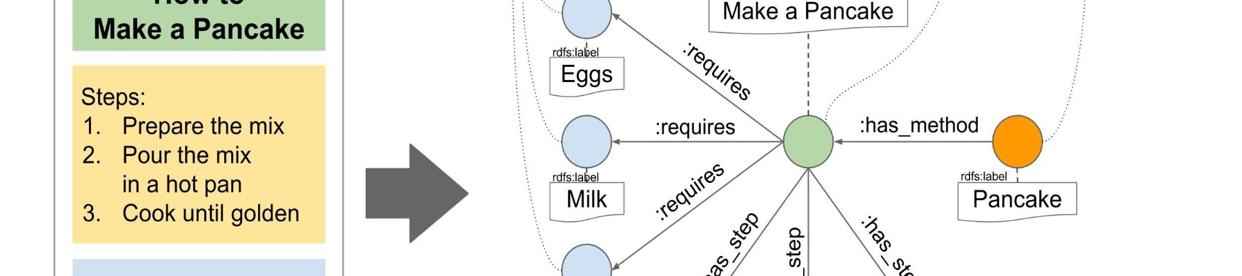 Human Instructions - Multilingual (wikiHow) | Kaggle