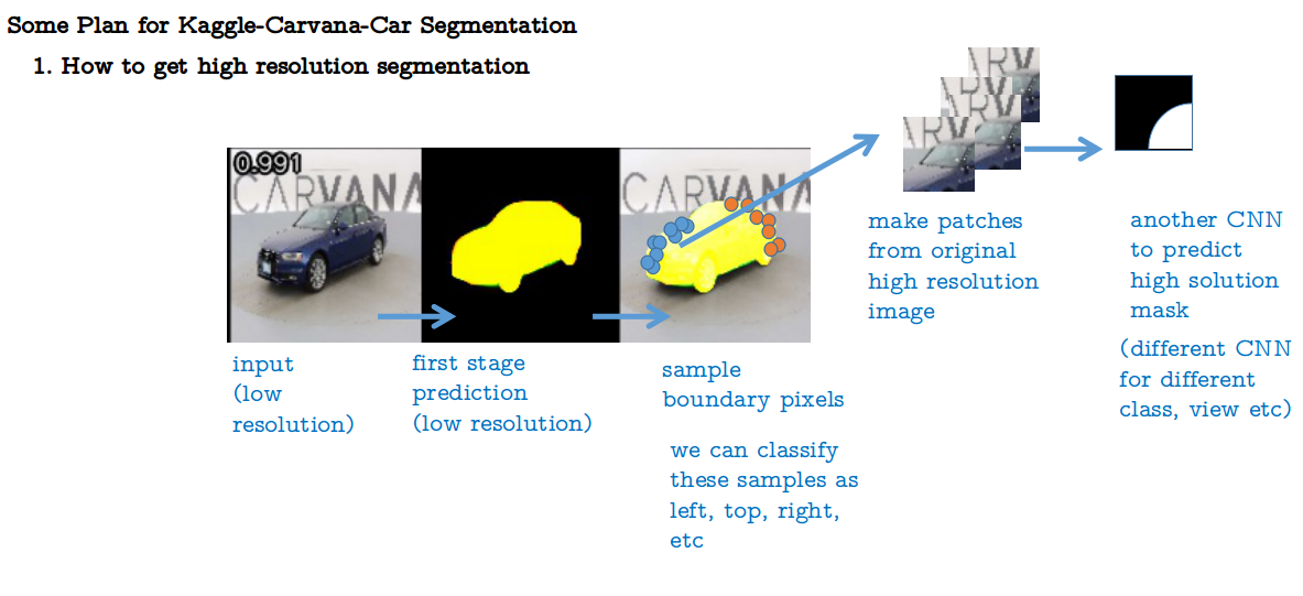 Pytorch Semantic Segmentation Cityscapes