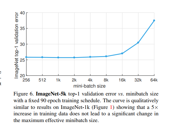 batch size trick to accelerate training? | Kaggle