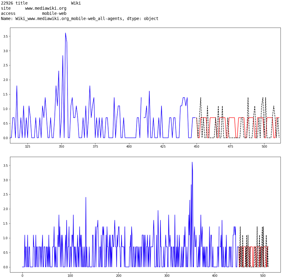 8th place with Kalman filters | Kaggle