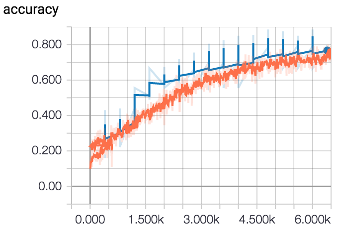 Validation accuracy greater than training accuracy | Kaggle