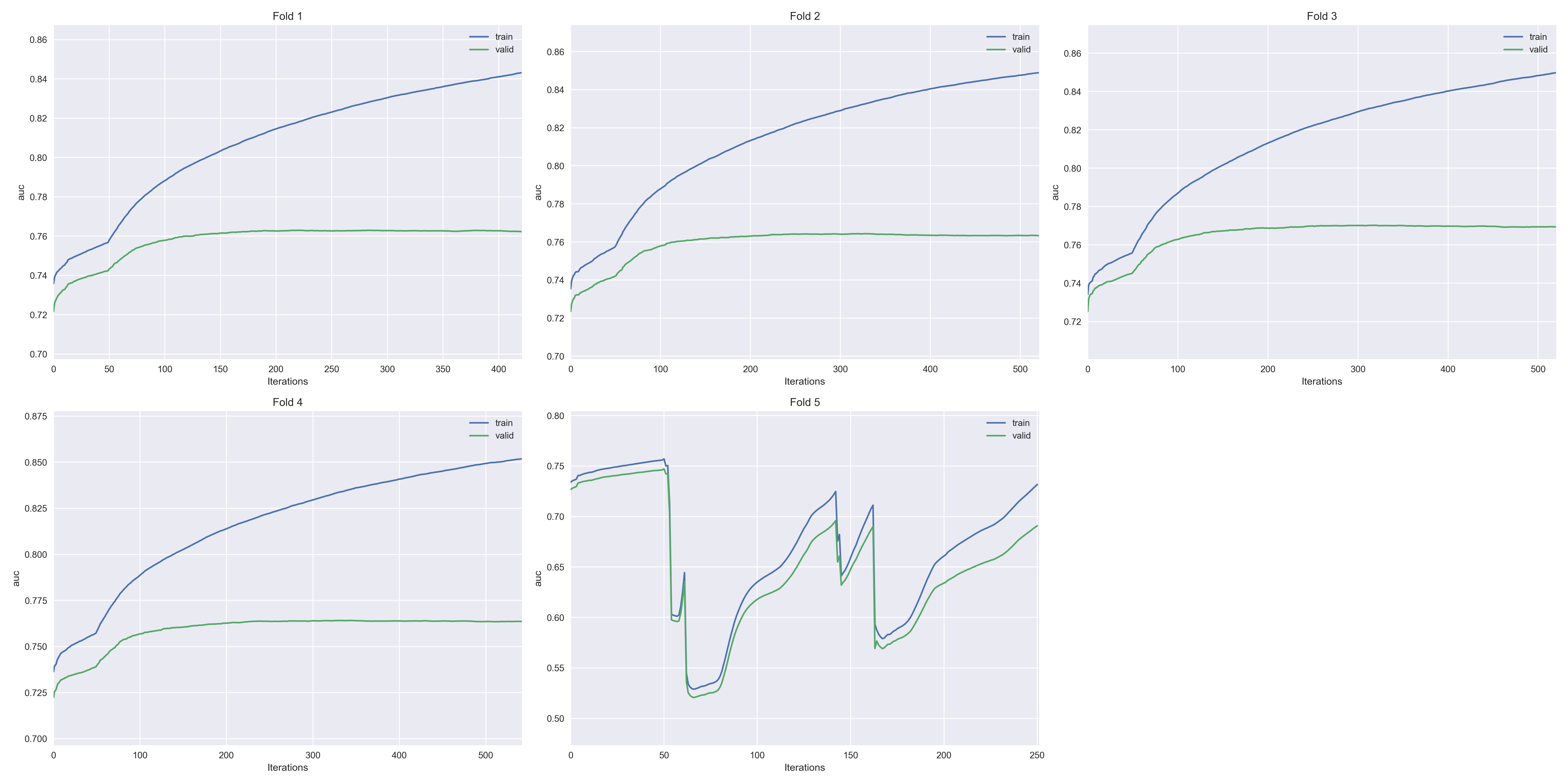 Comparison between LGB boosting methods (goss, gbdt and dart) | Kaggle