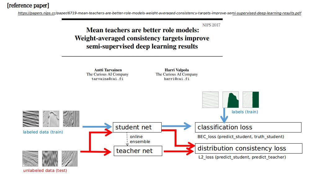 Deep semi-supervised learning | Kaggle