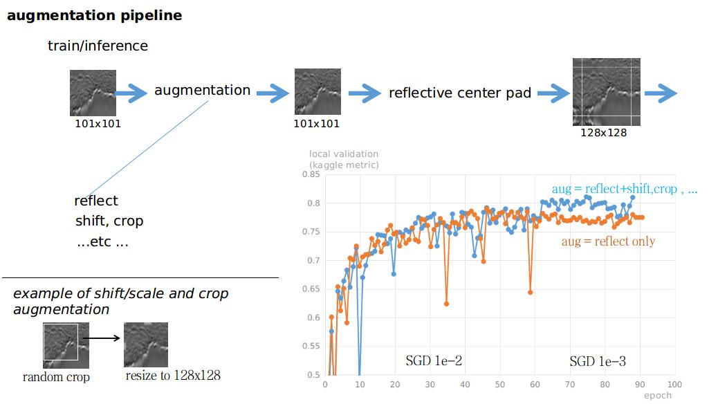 Augmentation that works | Kaggle
