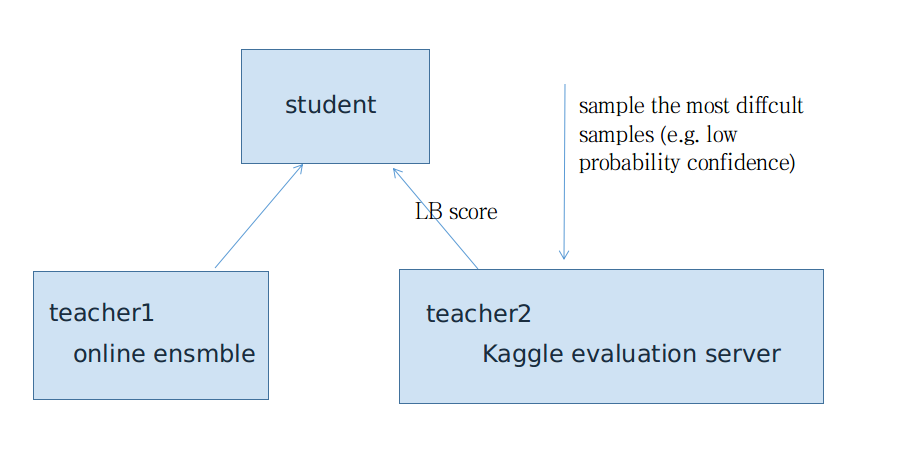 Deep semi-supervised learning | Kaggle