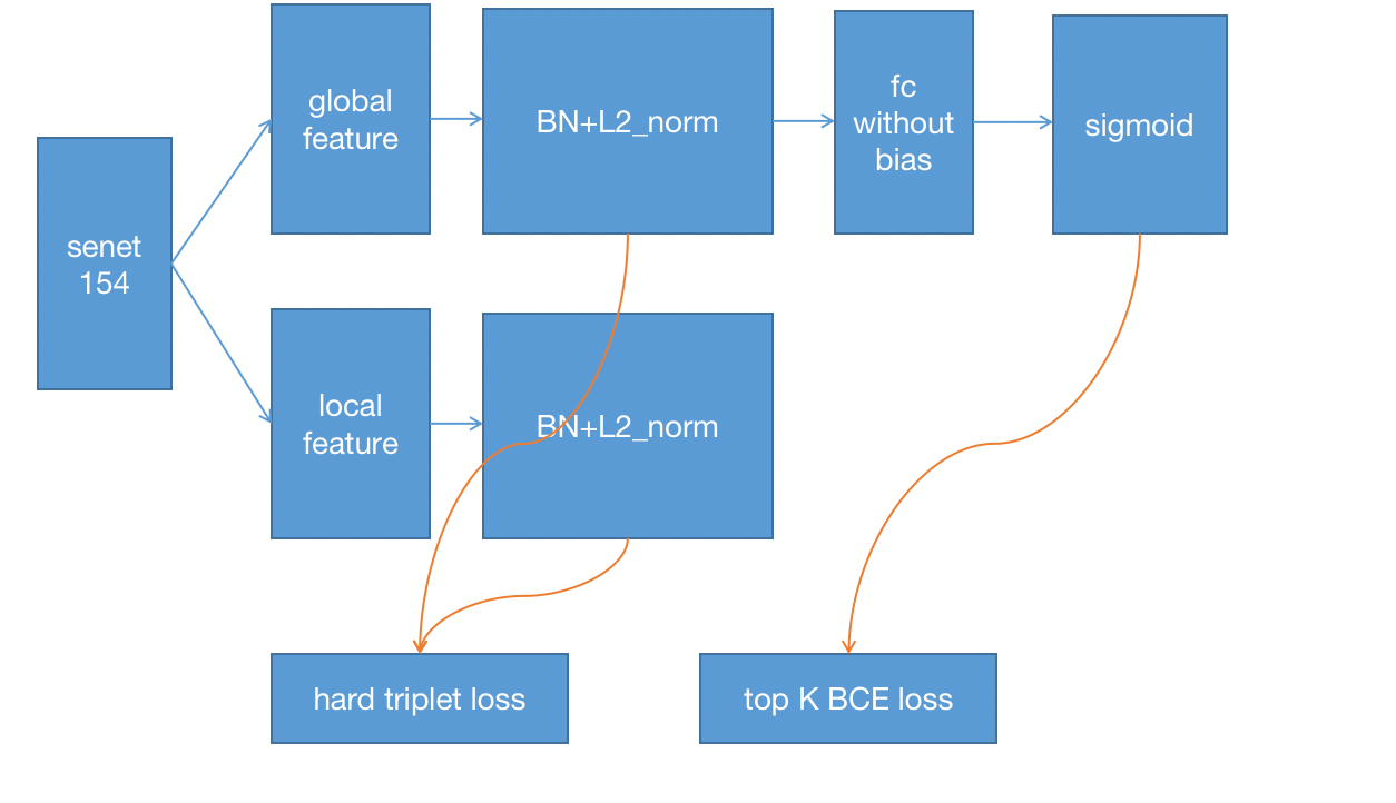 1st solution(classification) && code | Kaggle