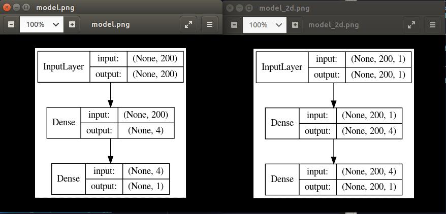 NN - why input shape matters? | Kaggle