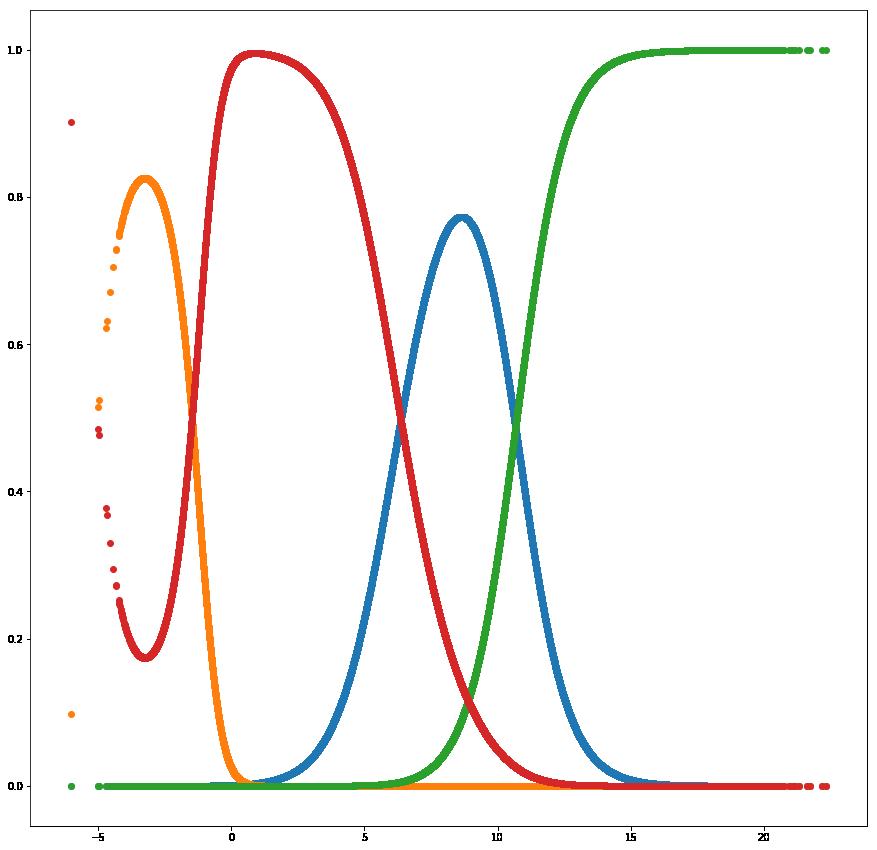Kalman filter for denoising features? | Kaggle