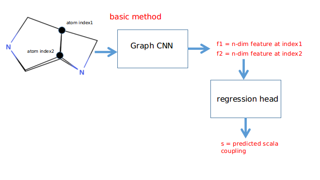 Which graph CNN is the best (with starter kit at LB -1 469